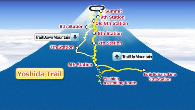Mt. Fuji's Trails & Stations