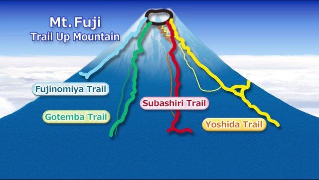 Mt. Fuji's Four 5th Stations